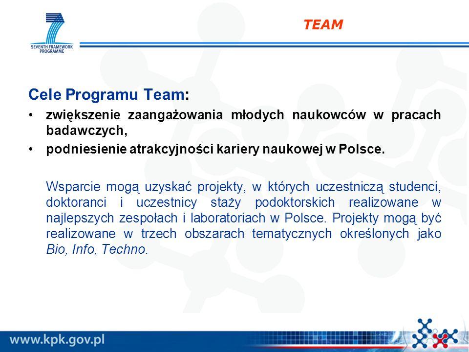 Cele Programu Team: TEAM