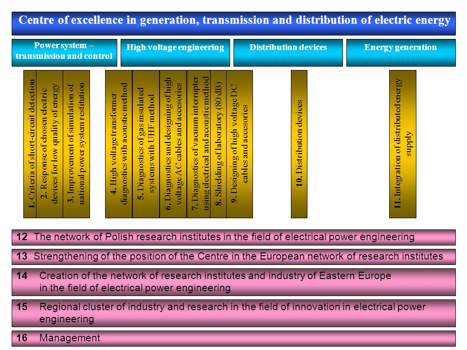 Power system – transmission and control High voltage engineering