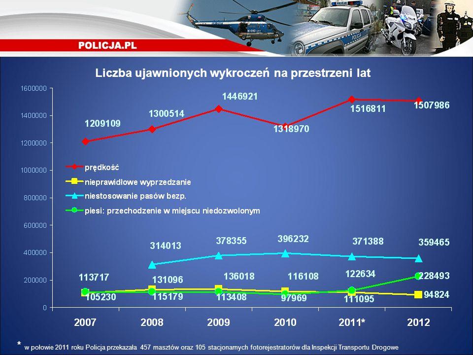 Liczba ujawnionych wykroczeń na przestrzeni lat