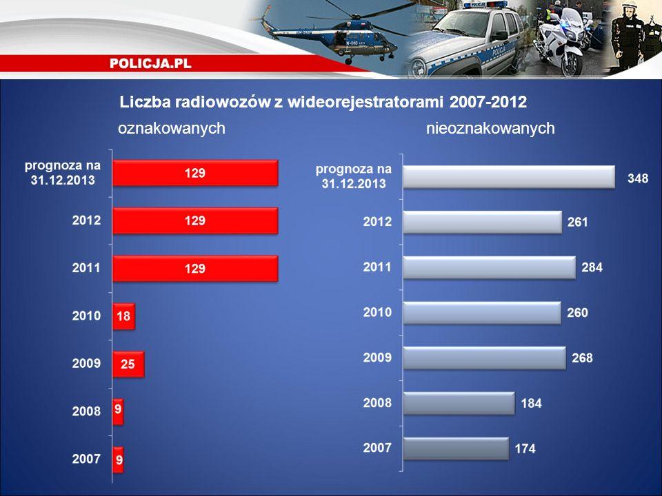 Liczba radiowozów z wideorejestratorami 2007-2012