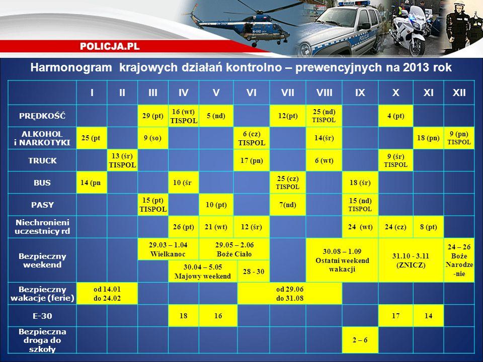 Harmonogram krajowych działań kontrolno – prewencyjnych na 2013 rok