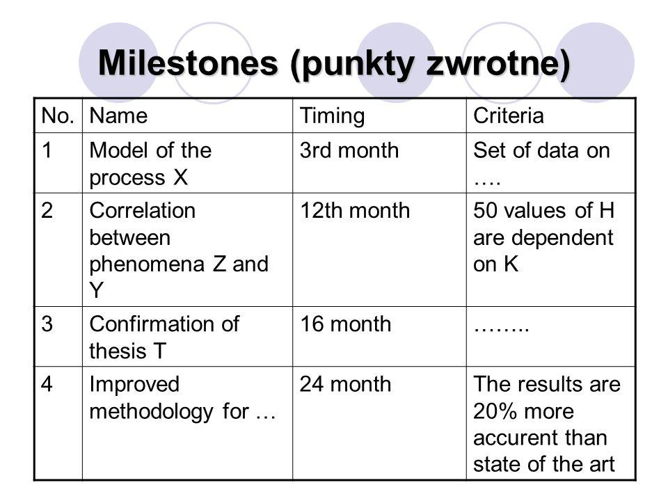 Milestones (punkty zwrotne)