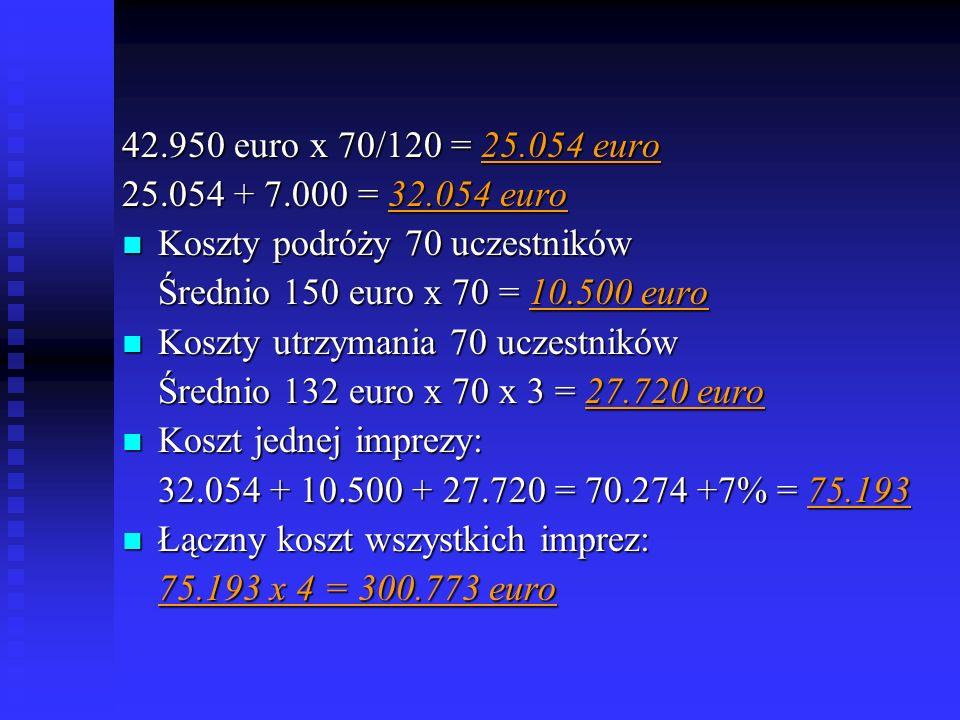 42.950 euro x 70/120 = 25.054 euro 25.054 + 7.000 = 32.054 euro. Koszty podróży 70 uczestników. Średnio 150 euro x 70 = 10.500 euro.