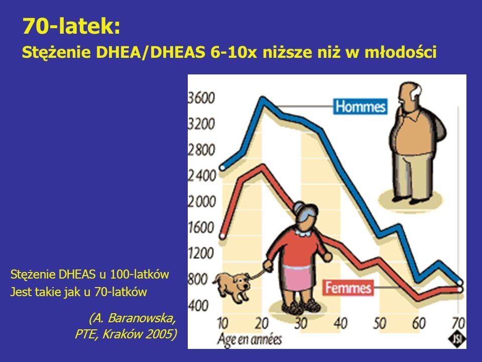 70-latek: Stężenie DHEA/DHEAS 6-10x niższe niż w młodości