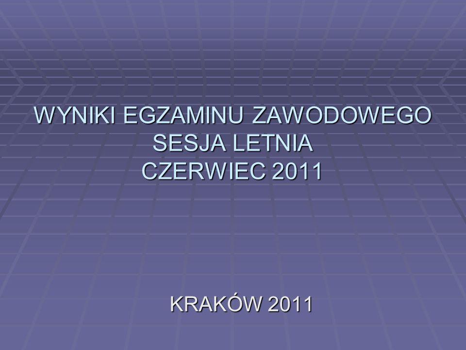 WYNIKI EGZAMINU ZAWODOWEGO SESJA LETNIA CZERWIEC 2011