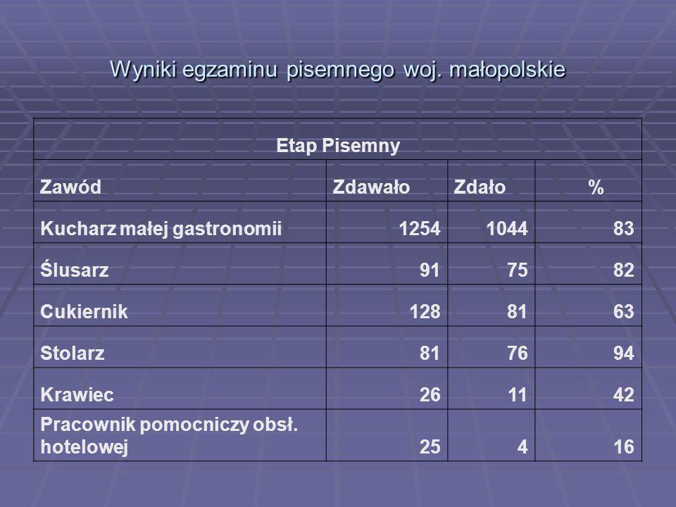 Wyniki egzaminu pisemnego woj. małopolskie