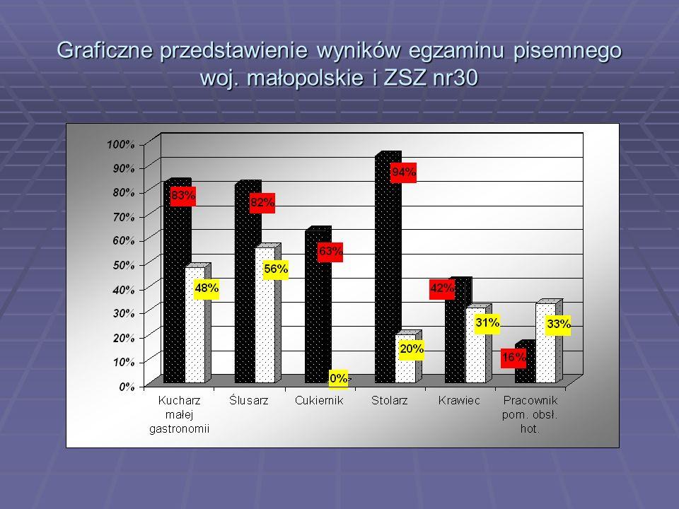 Graficzne przedstawienie wyników egzaminu pisemnego woj