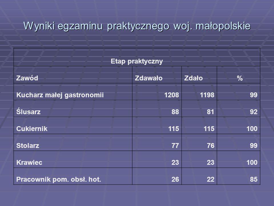 Wyniki egzaminu praktycznego woj. małopolskie