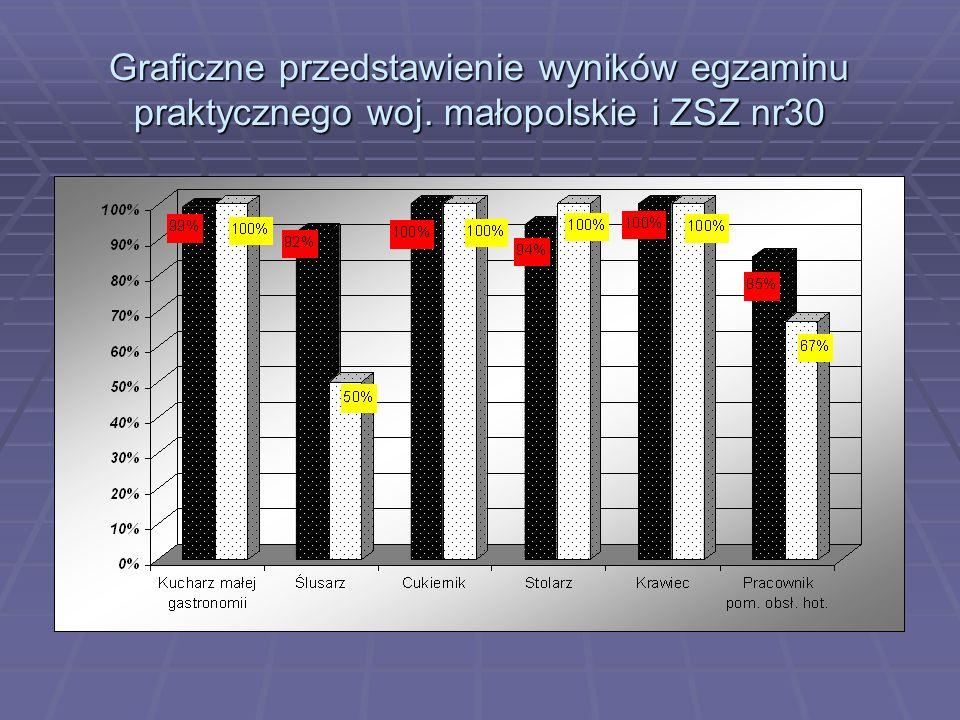Graficzne przedstawienie wyników egzaminu praktycznego woj