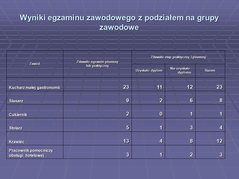 Wyniki egzaminu zawodowego z podziałem na grupy zawodowe
