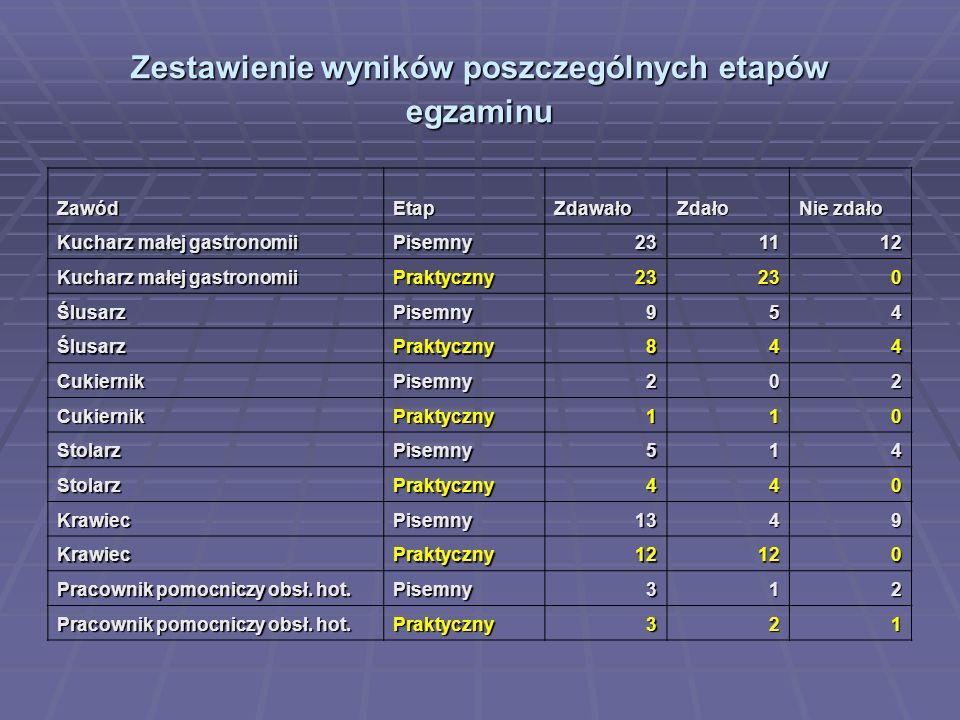 Zestawienie wyników poszczególnych etapów egzaminu