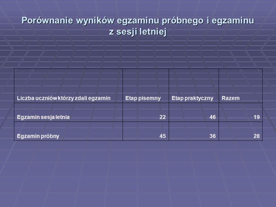 Porównanie wyników egzaminu próbnego i egzaminu z sesji letniej