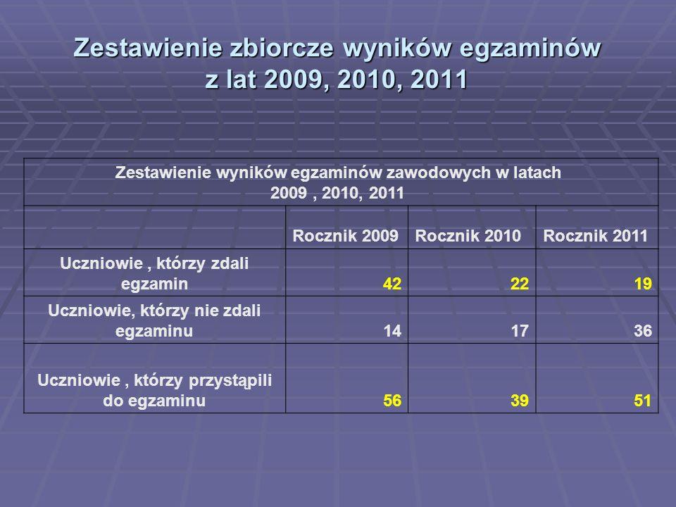 Zestawienie zbiorcze wyników egzaminów z lat 2009, 2010, 2011
