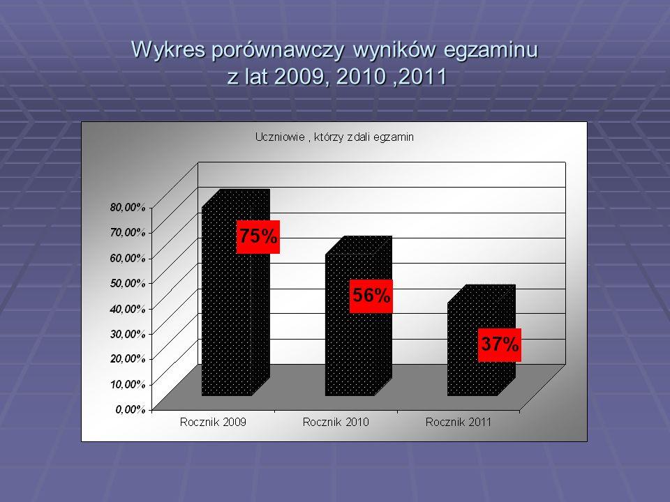 Wykres porównawczy wyników egzaminu z lat 2009, 2010 ,2011