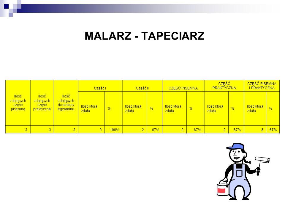 MALARZ - TAPECIARZ Ilość zdających część pisemną