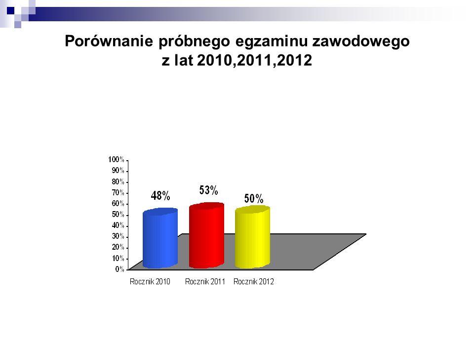 Porównanie próbnego egzaminu zawodowego z lat 2010,2011,2012