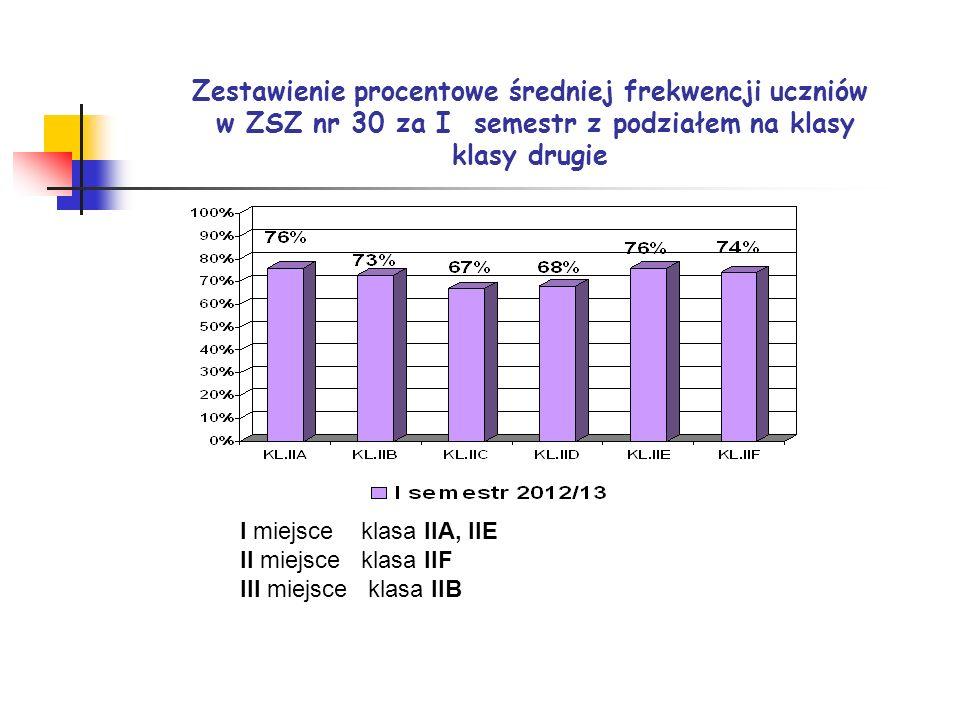 Zestawienie procentowe średniej frekwencji uczniów w ZSZ nr 30 za I semestr z podziałem na klasy klasy drugie