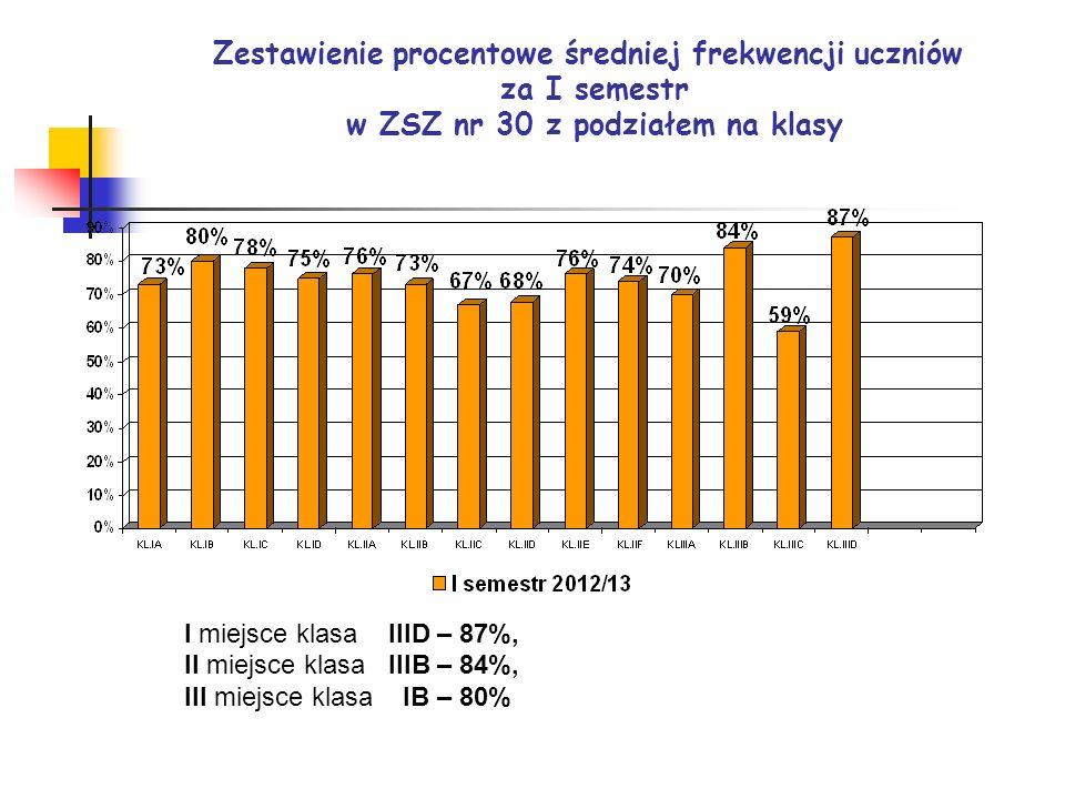 Zestawienie procentowe średniej frekwencji uczniów za I semestr w ZSZ nr 30 z podziałem na klasy