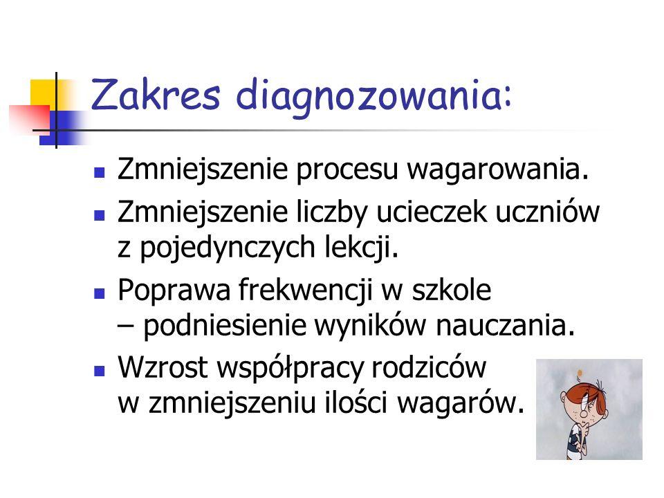 Zakres diagnozowania: