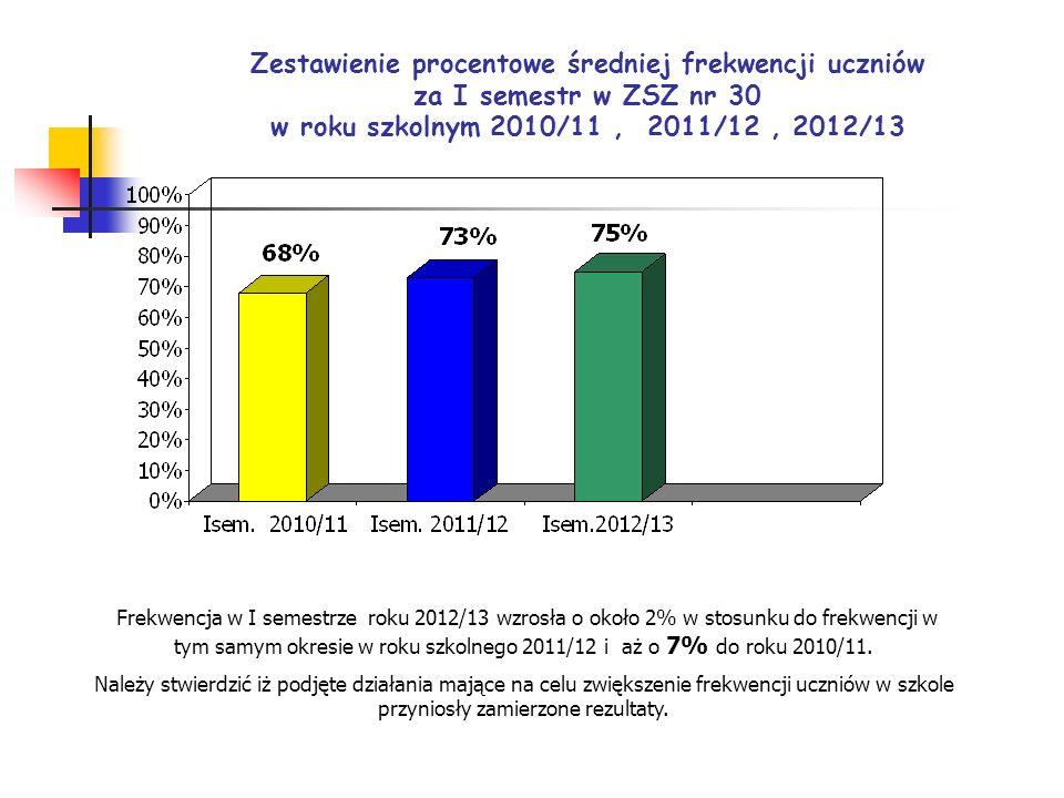Zestawienie procentowe średniej frekwencji uczniów za I semestr w ZSZ nr 30 w roku szkolnym 2010/11 , 2011/12 , 2012/13
