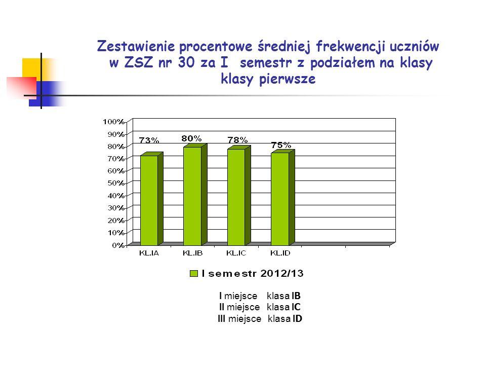 Zestawienie procentowe średniej frekwencji uczniów w ZSZ nr 30 za I semestr z podziałem na klasy klasy pierwsze