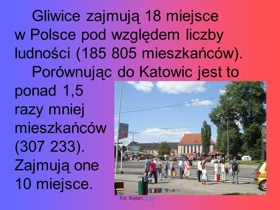 Gliwice zajmują 18 miejsce w Polsce pod względem liczby ludności (185 805 mieszkańców). Porównując do Katowic jest to ponad 1,5 razy mniej mieszkańców (307 233). Zajmują one 10 miejsce.