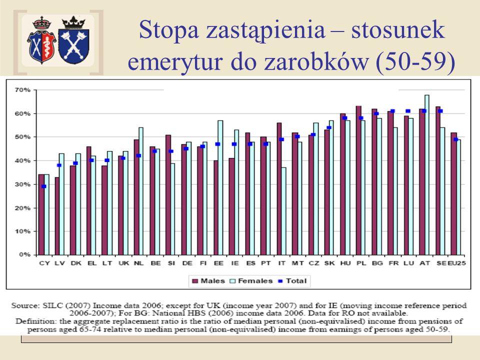 Stopa zastąpienia – stosunek emerytur do zarobków (50-59)
