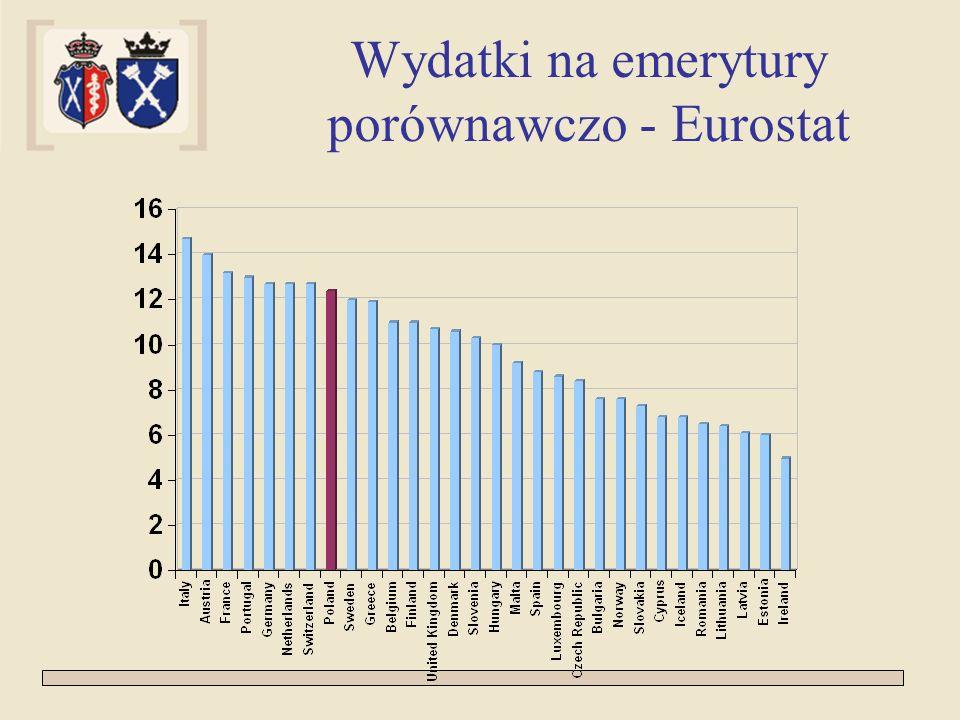 Wydatki na emerytury porównawczo - Eurostat