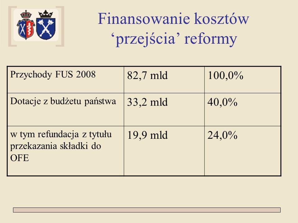 Finansowanie kosztów 'przejścia' reformy