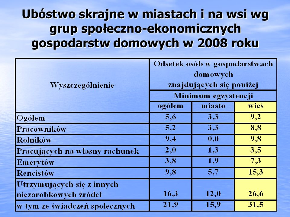 Ubóstwo skrajne w miastach i na wsi wg grup społeczno-ekonomicznych gospodarstw domowych w 2008 roku