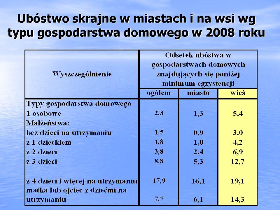 Ubóstwo skrajne w miastach i na wsi wg typu gospodarstwa domowego w 2008 roku