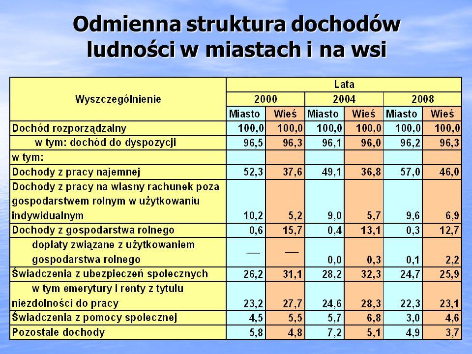 Odmienna struktura dochodów ludności w miastach i na wsi