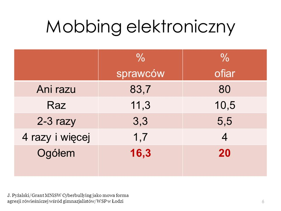 Mobbing elektroniczny