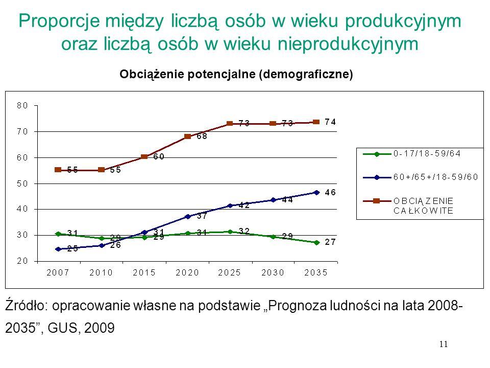 Obciążenie potencjalne (demograficzne)