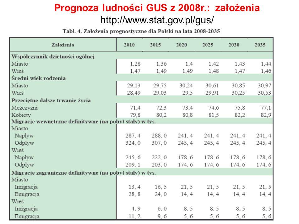 Prognoza ludności GUS z 2008r.: założenia http://www.stat.gov.pl/gus/