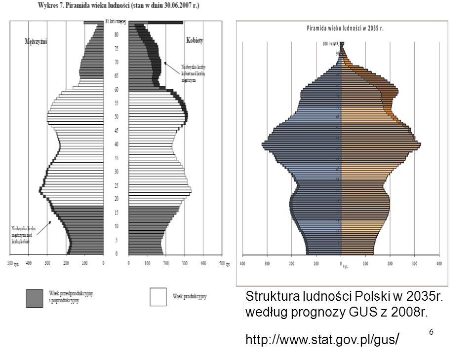 Struktura ludności Polski w 2035r. według prognozy GUS z 2008r.