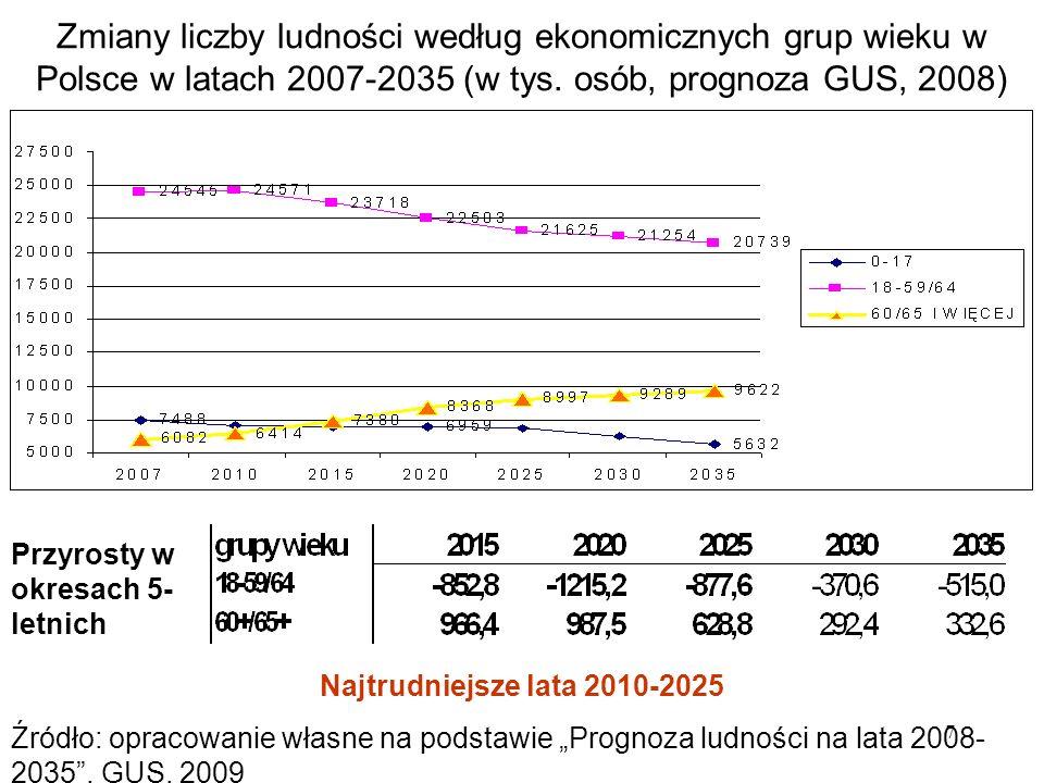 Zmiany liczby ludności według ekonomicznych grup wieku w Polsce w latach 2007-2035 (w tys. osób, prognoza GUS, 2008)