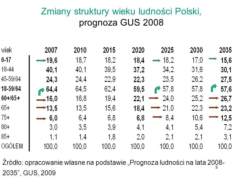 Zmiany struktury wieku ludności Polski, prognoza GUS 2008