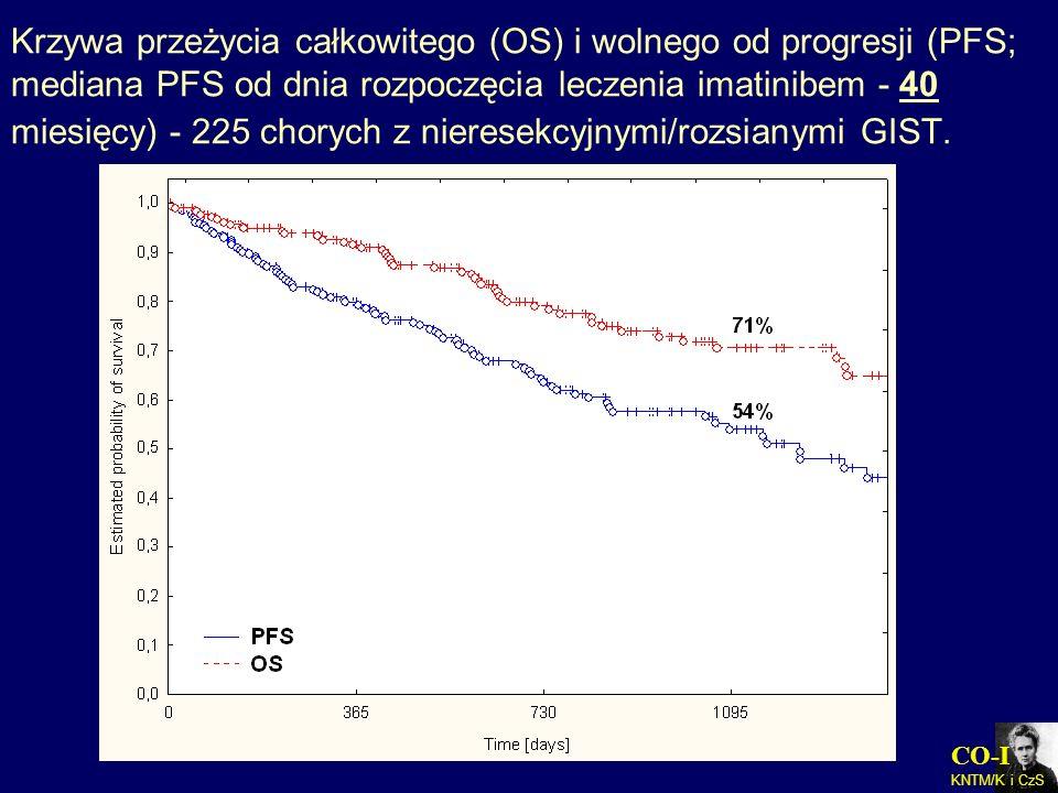 Krzywa przeżycia całkowitego (OS) i wolnego od progresji (PFS; mediana PFS od dnia rozpoczęcia leczenia imatinibem - 40 miesięcy) - 225 chorych z nieresekcyjnymi/rozsianymi GIST.