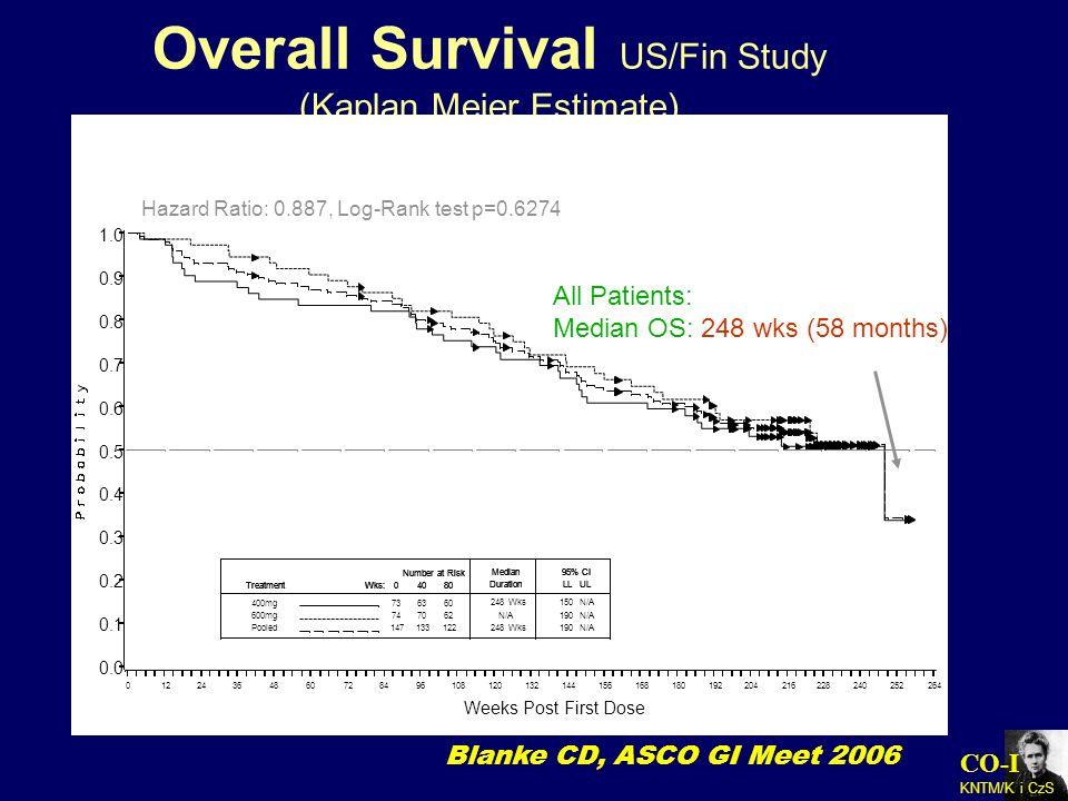 Overall Survival US/Fin Study (Kaplan Meier Estimate)