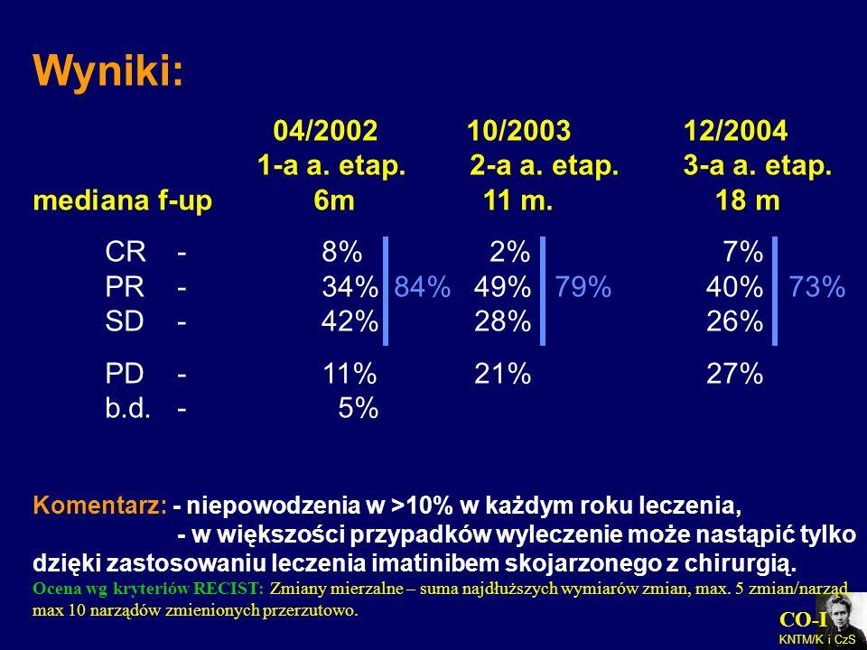 Wyniki: 04/2002 10/2003 12/2004 1-a a. etap. 2-a a. etap. 3-a a. etap. mediana f-up 6m 11 m. 18 m.