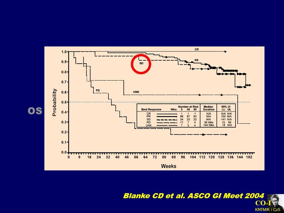 OS Blanke CD et al. ASCO GI Meet 2004