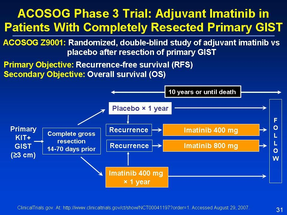 In the phase 3 ACOSOG Z9001 trial, patients underwent resection of the primary GIST and, following GIST confirmation by pathologic analysis, were registered for randomization.