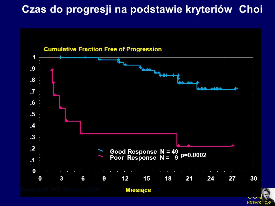 Cumulative Fraction Free of Progression