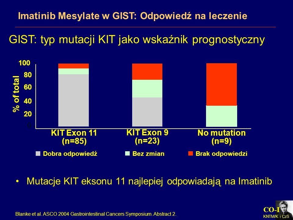 GIST: typ mutacji KIT jako wskaźnik prognostyczny