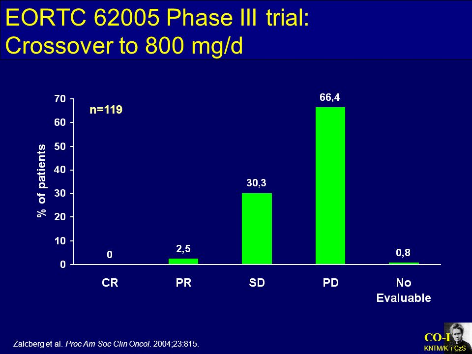 EORTC Phase III trial: Crossover to 800 mg/d
