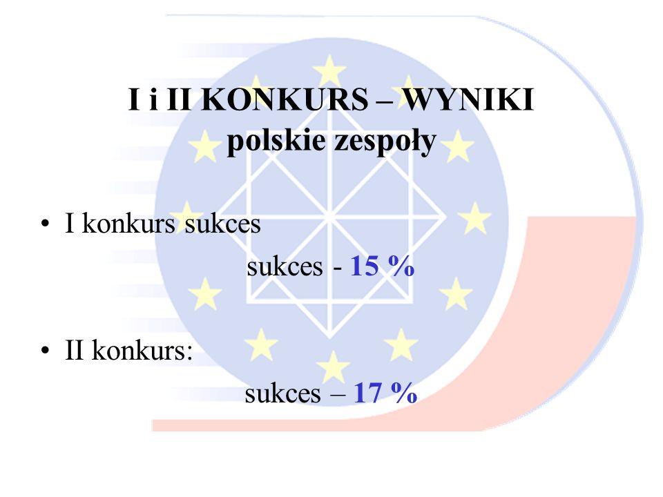 I i II KONKURS – WYNIKI polskie zespoły
