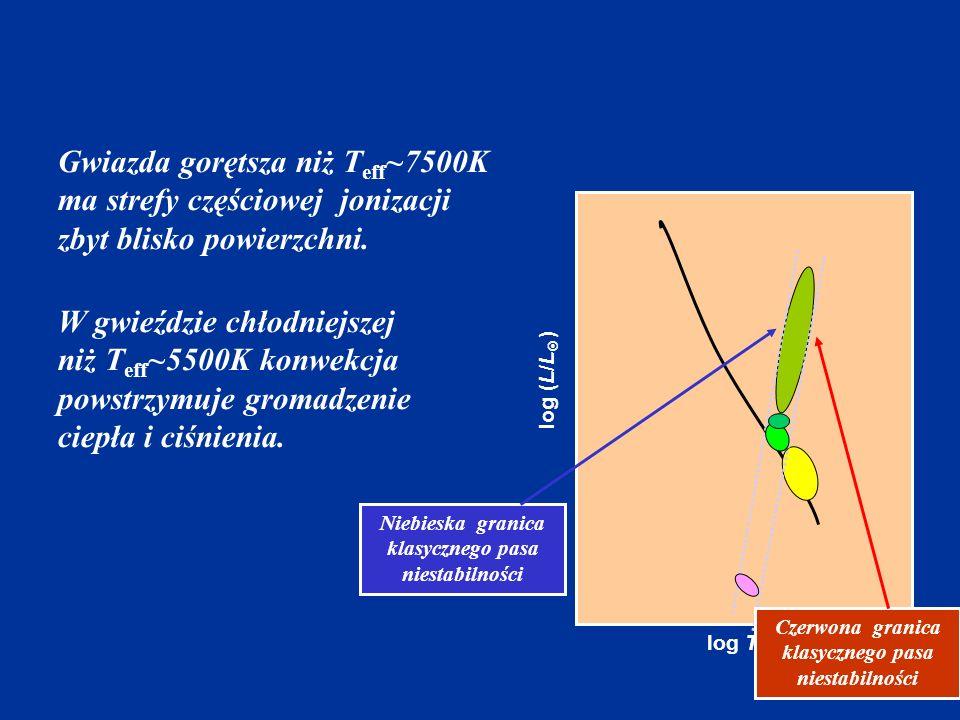 Gwiazda gorętsza niż Teff~7500K ma strefy częściowej jonizacji zbyt blisko powierzchni.