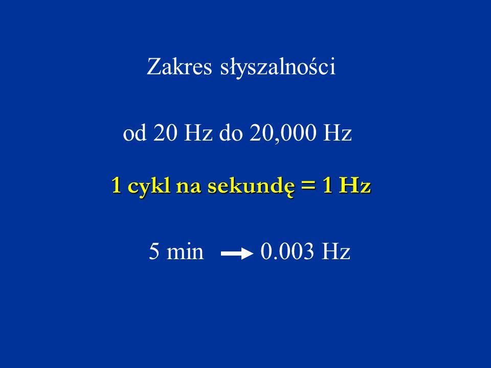 Zakres słyszalności od 20 Hz do 20,000 Hz 1 cykl na sekundę = 1 Hz