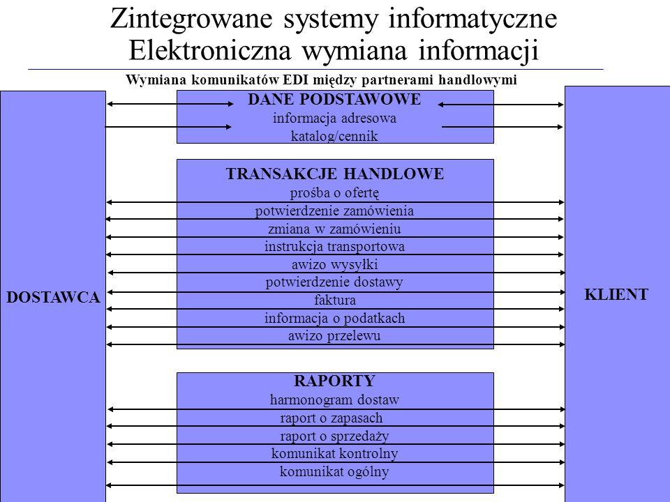 Zintegrowane systemy informatyczne Elektroniczna wymiana informacji